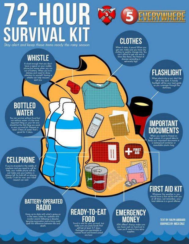 Give Yourself A Three Day Emergency Preparedness Go Bag